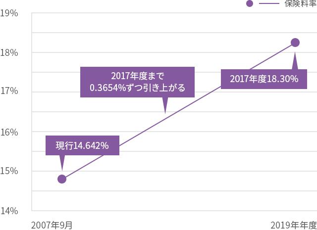 先行きが不透明な年金制度のグラフ